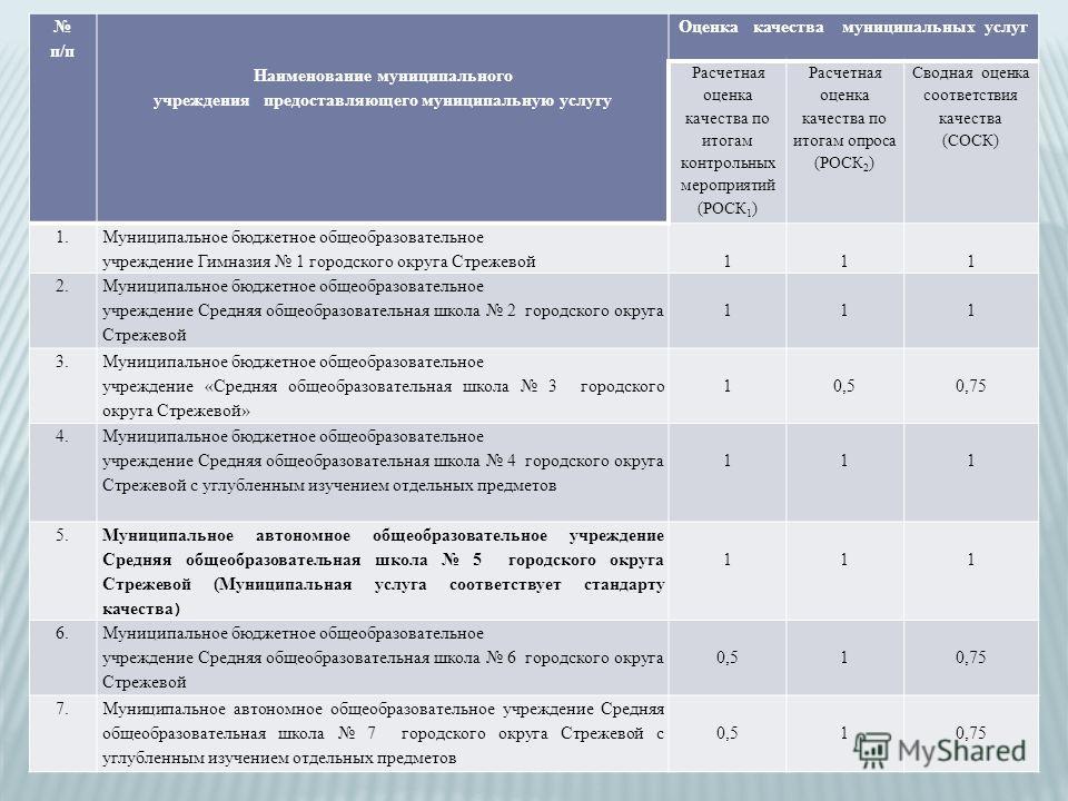 п/п Наименование муниципального учреждения предоставляющего муниципальную услугу Оценка качества муниципальных услуг Расчетная оценка качества по итогам контрольных мероприятий (РОСК 1 ) Расчетная оценка качества по итогам опроса (РОСК 2 ) Сводная оц