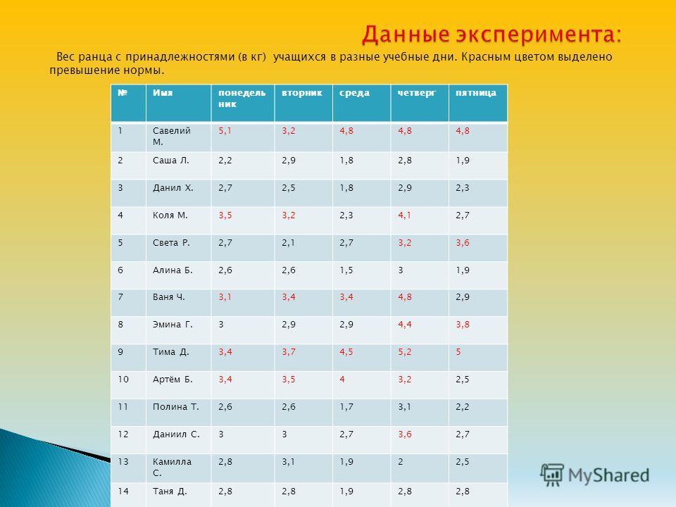Вес ранца с принадлежностями (в кг) учащихся в разные учебные дни. Красным цветом выделено превышение нормы. Имяпонедель ник вторник среда четверг пятница 1Савелий М. 5,13,24,8 2Саша Л.2,22,91,82,81,9 3Данил Х.2,72,51,82,92,3 4Коля М.3,53,22,34,12,7