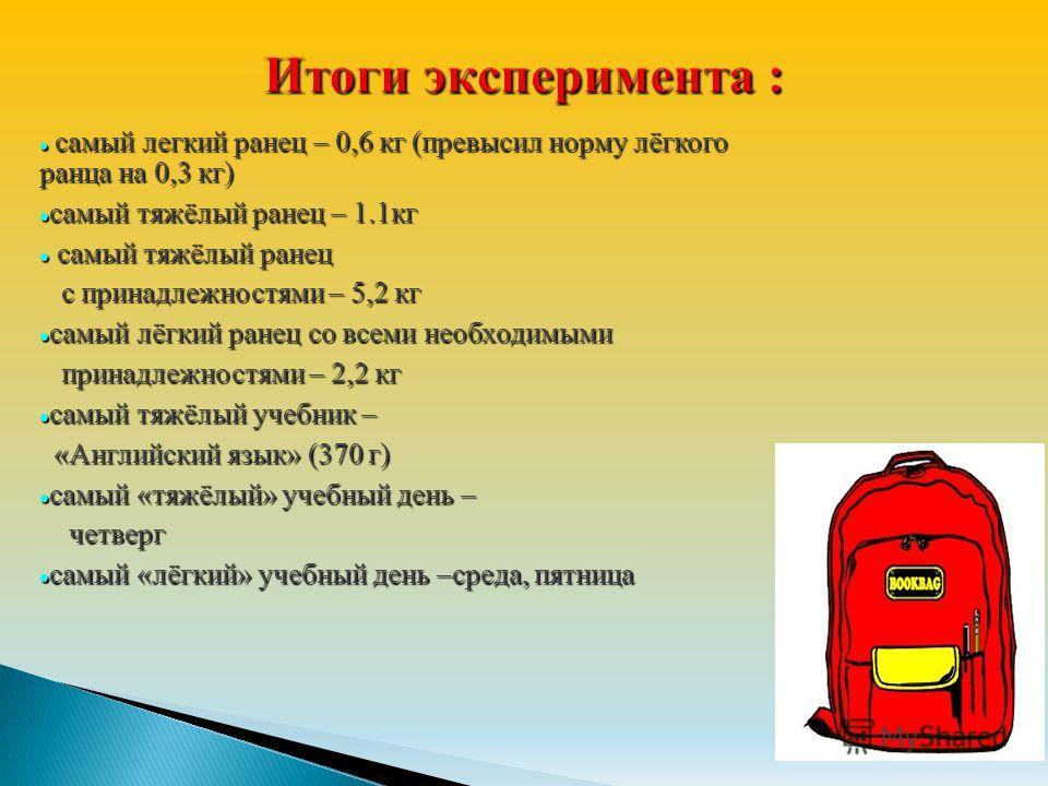 самый легкий ранец – 0,6 кг (превысил норму лёгкого ранца на 0,3 кг) самый легкий ранец – 0,6 кг (превысил норму лёгкого ранца на 0,3 кг) самый тяжёлый ранец – 1.1 кг самый тяжёлый ранец – 1.1 кг самый тяжёлый ранец самый тяжёлый ранец с принадлежнос