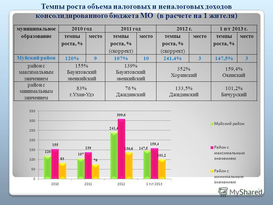 8 Темпы роста объема налоговых и неналоговых доходов консолидированного бюджета МО (в расчете на 1 жителя) муниципальное образование 2010 год 2011 год 2012 г.1 п/г 2013 г. темпы роста, % место темпы роста, % (скоррект) место темпы роста, % (скоррект)