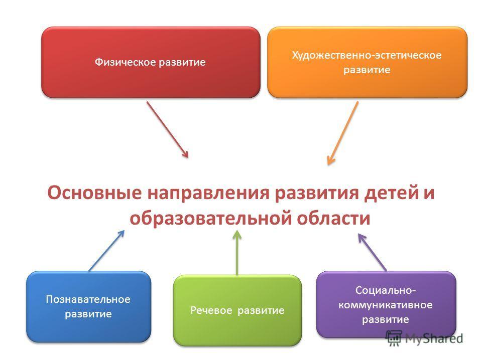 Основные направления развития детей и образовательной области Физическое развитие Художественно-эстетическое развитие Познавательное развитие Социально- коммуникативное развитие Речевое развитие