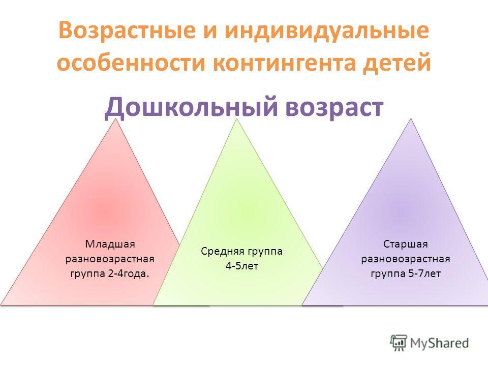 Возрастные и индивидуальные особенности контингента детей Дошкольный возраст Младшая разновозрастная группа 2-4 года. Средняя группа 4-5 лет Старшая разновозрастная группа 5-7 лет