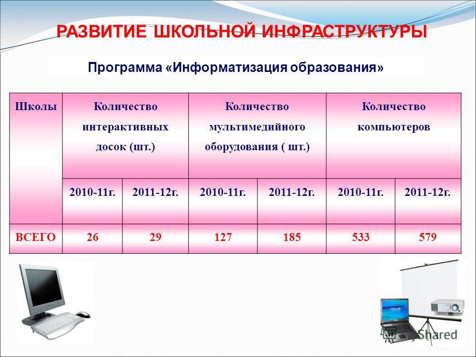 Программа «Информатизация образования» Школы Количество интерактивных досок (шт.) Количество мультимедийного оборудования ( шт.) Количество компьютеров 2010-11 г. 2011-12 г. 2010-11 г. 2011-12 г. 2010-11 г. 2011-12 г. ВСЕГО2629127185533579 РАЗВИТИЕ Ш