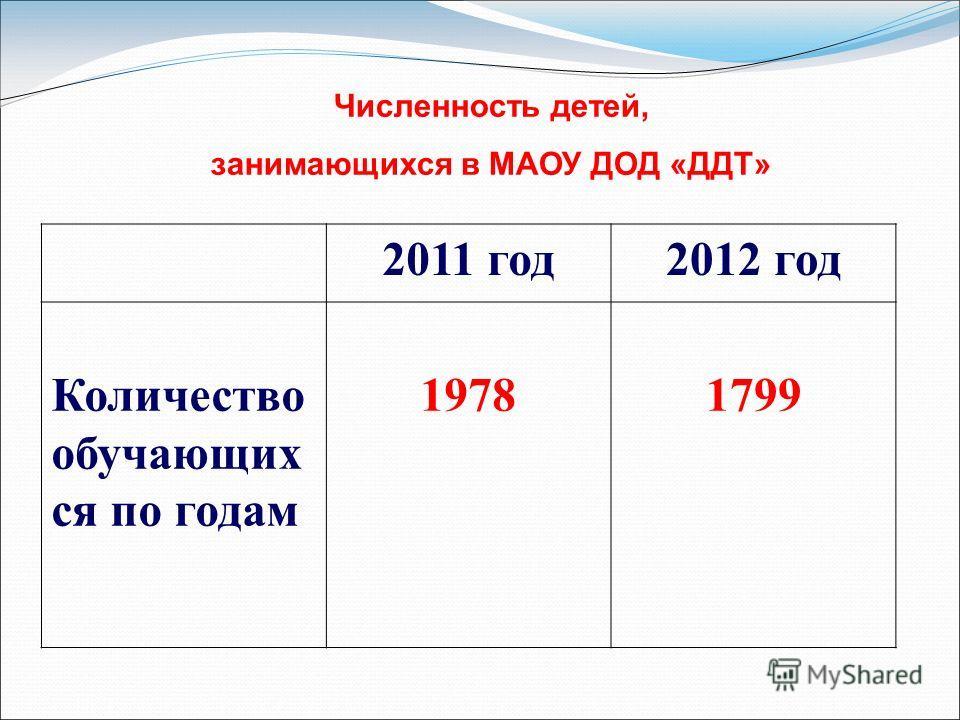 Численность детей, занимающихся в МАОУ ДОД «ДДТ» 2011 год 2012 год Количество обучающих ся по годам 19781799