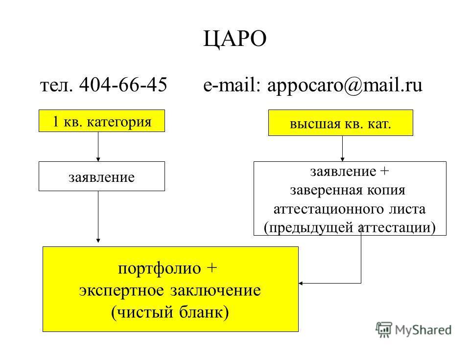 ЦАРО тел. 404-66-45 e-mail: appocaro@mail.ru 1 кв. категория высшая кв. кат. заявление заявление + заверенная копия аттестационного листа (предыдущей аттестации) портфолио + экспертное заключение (чистый бланк)