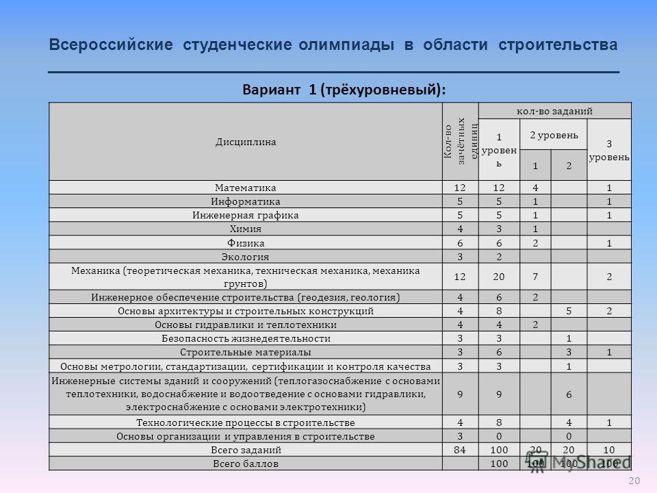 20 Всероссийские студенческие олимпиады в области строительства _______________________________________________________________ Дисциплина Кол-во зачётных единиц кол-во заданий 1 уровен ь 2 уровень 3 уровень 12 Математика 12 4 1 Информатика 551 1 Инж