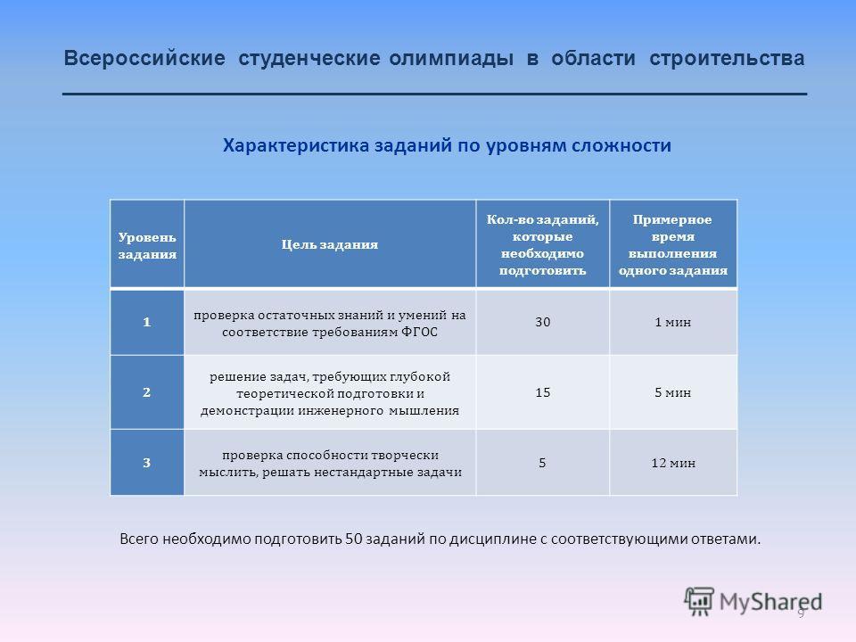 9 Всероссийские студенческие олимпиады в области строительства _______________________________________________________________ Уровень задания Цель задания Кол-во заданий, которые необходимо подготовить Примерное время выполнения одного задания 1 про