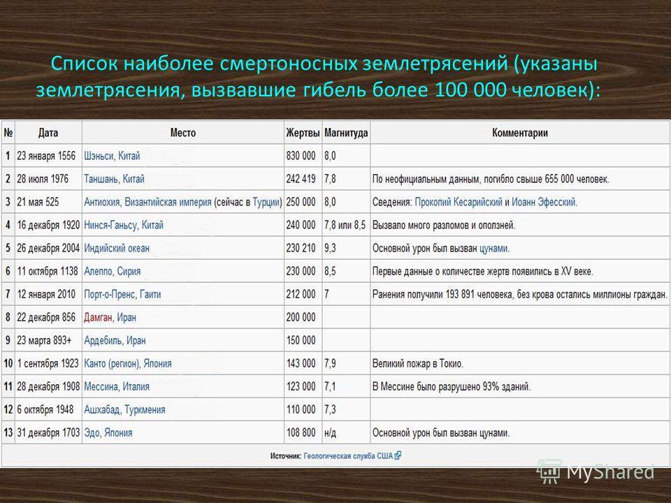 Список наиболее смертоносных землетрясений (указаны землетрясения, вызвавшие гибель более 100 000 человек):