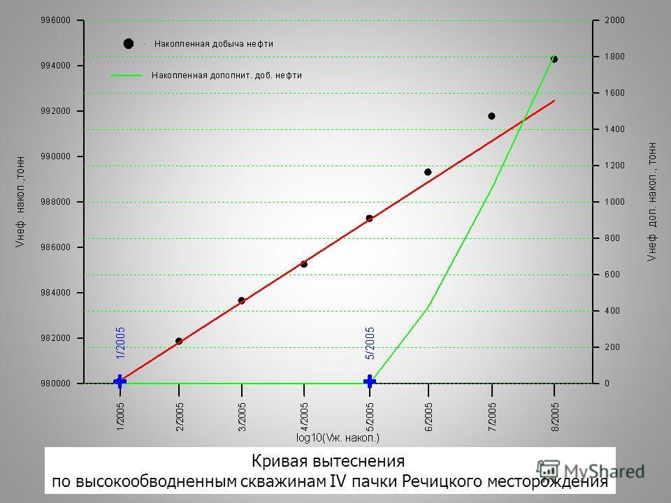 Кривая вытеснения по высокообводненным скважинам IV пачки Речицкого месторождения