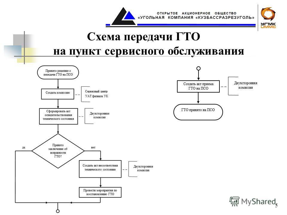 Схема передачи ГТО на пункт сервисного обслуживания 5