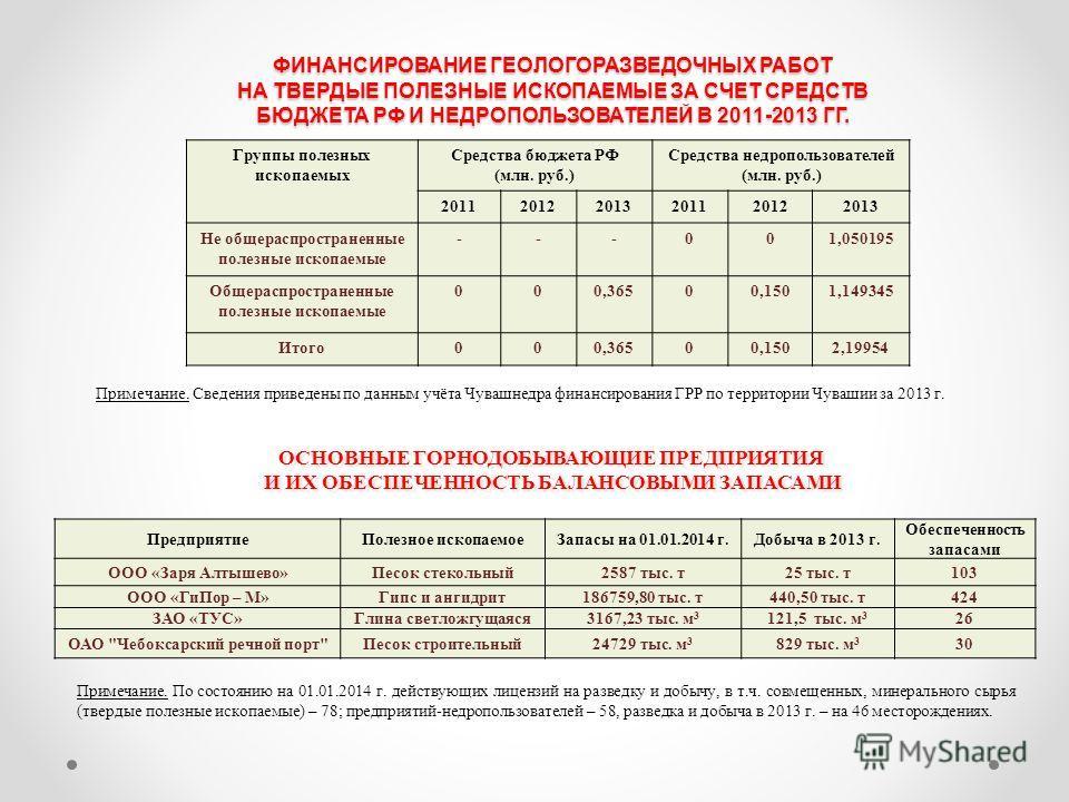 Группы полезных ископаемых Средства бюджета РФ (млн. руб.) Средства недропользователей (млн. руб.) 201120122013201120122013 Не общераспространенные полезные ископаемые ---001,050195 Общераспространенные полезные ископаемые 000,36500,1501,149345 Итого