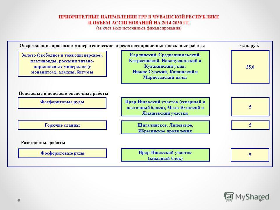ПРИОРИТЕТНЫЕ НАПРАВЛЕНИЯ ГРР В ЧУВАШСКОЙ РЕСПУБЛИКЕ И ОБЪЕМ АССИГНОВАНИЙ НА 2014-2030 ГГ. (за счет всех источников финансирования) Золото (свободное и тонкодисперсное), платиноиды, россыпи титано- циркониевых минералов (с монацитом), алмазы, битумы К