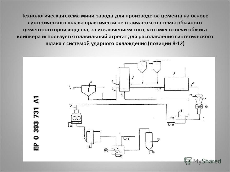 Технологическая схема мини-завода для производства цемента на основе синтетического шлака практически не отличается от схемы обычного цементного производства, за исключением того, что вместо печи обжига клинкера используется плавильный агрегат для ра