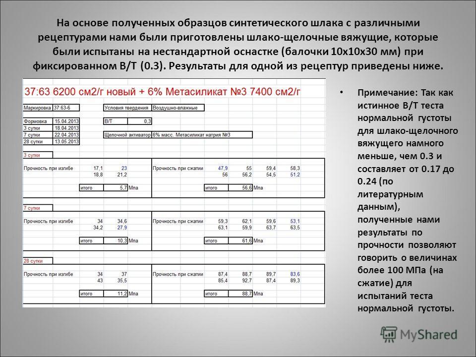 На основе полученных образцов синтетического шлака с различными рецептурами нами были приготовлены шлако-щелочные вяжущие, которые были испытаны на нестандартной оснастке (балочки 10 х 10 х 30 мм) при фиксированном В/Т (0.3). Результаты для одной из