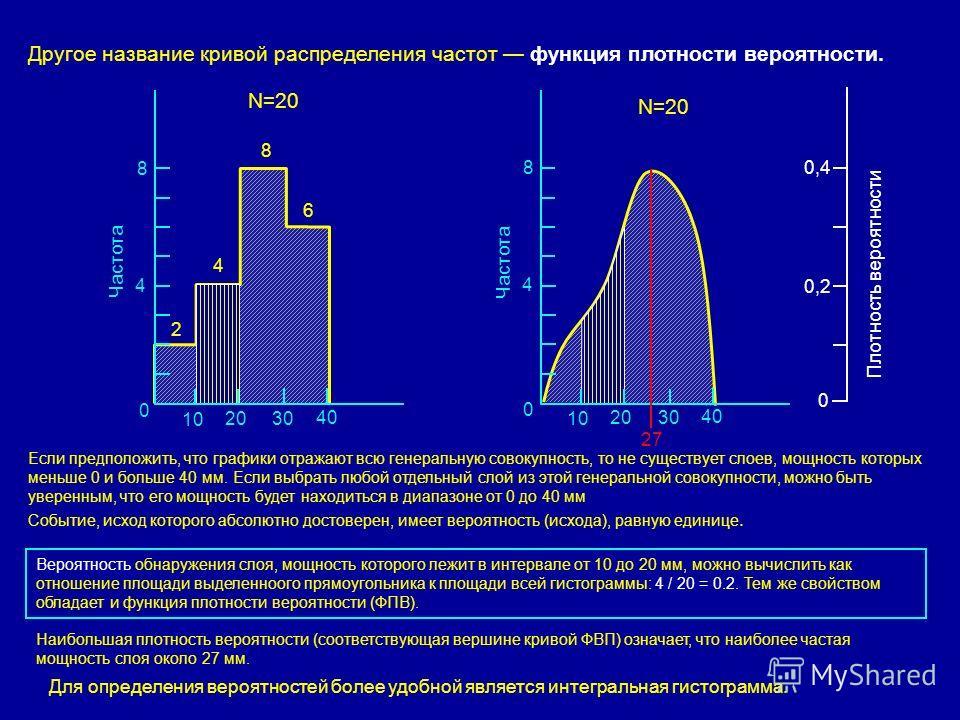 Другое название кривой распределения частот функция плотности вероятности. N=20 0 4 8 0 0,2 0,4 Плотность вероятности Частота 1010 2020 3030 4040 0 4 8 1010 2020 3030 4040 2 4 8 6 Если предположить, что графики отражают всю генеральную совокупность,