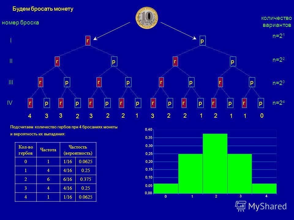n=2 1 n=2 2 n=2 3 n=2 4 гргр II гргргргр III гргргргргргргрг р IV гр I 43 3 2 3 221 3 2212 11 0 Кол-во гербов Частота Частость (вероятность) 011/160.0625 144/160.25 266/160.375 344/160.25 411/160.0625 Будем бросать монету номер броска количество вари