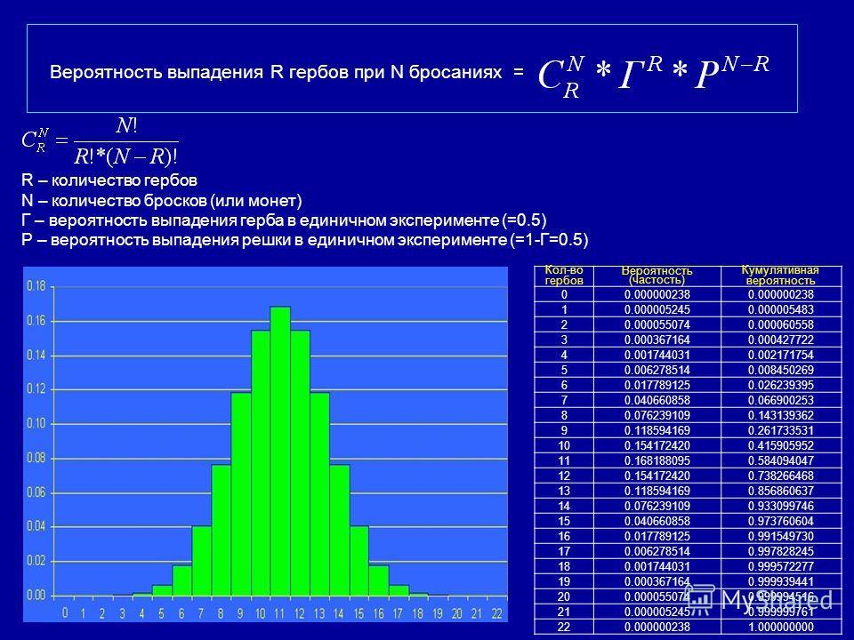 R – количество гербов N – количество бросков (или монет) Г – вероятность выпадения герба в единичном эксперименте (=0.5) Р – вероятность выпадения решки в единичном эксперименте (=1-Г=0.5) Вероятность выпадения R гербов при N бросаниях = Кол-во гербо