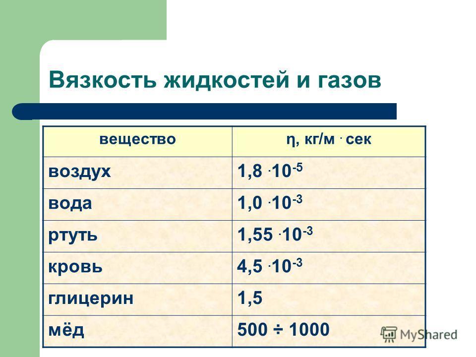 Вязкость жидкостей и газов веществоη, кг/м. сек воздух 1,8. 10 -5 вода 1,0. 10 -3 ртуть 1,55. 10 -3 кровь 4,5. 10 -3 глицерин 1,5 мёд 500 ÷ 1000