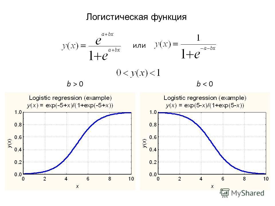 Логистическая функция или b > 0b < 0