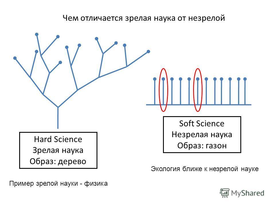 Hard Science Зрелая наука Образ: дерево Soft Science Незрелая наука Образ: газон Чем отличается зрелая наука от незрелой Пример зрелой науки - физика Экология ближе к незрелой науке