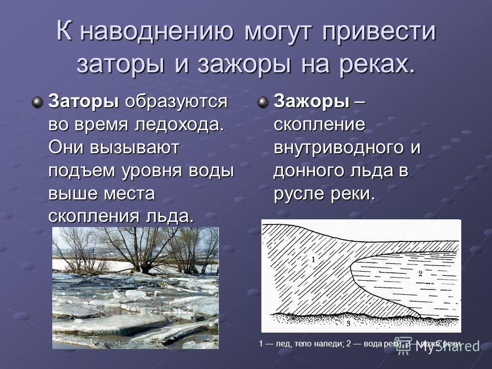 К наводнению могут привести заторы и зажоры на реках. Заторы образуются во время ледохода. Они вызывают подъем уровня воды выше места скопления льда. Зажоры – скопление внутриводного и донного льда в русле реки. 1 лед, тело наледи; 2 вода реки; 3 лож