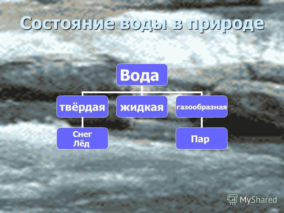 Состояние воды в природе Вода твёрдая Снег Лёд жидкаягазообразная Пар