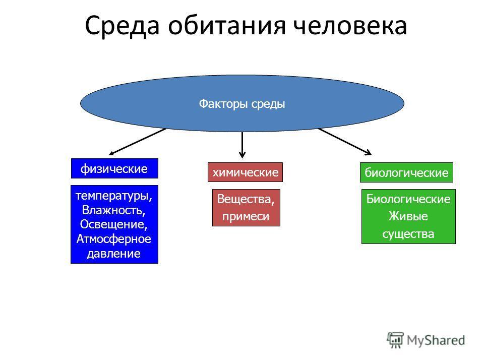 Среда обитания человека Факторы среды физические химические Биологические Живые существа температуры, Влажность, Освещение, Атмосферное давление Вещества, примеси биологические