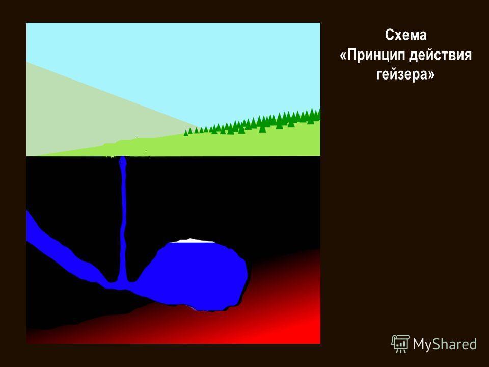 Гейзеры это периодически фонтанирующие горячие источники