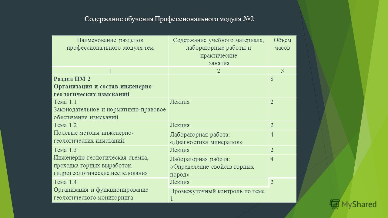 Наименование разделов профессионального модуля тем Содержание учебного материала, лабораторные работы и практические занятия Объем часов 123 Раздел ПМ 2 Организация и состав инженерно- геологических изысканий 8 Тема 1.1 Законодательное и нормативно-п