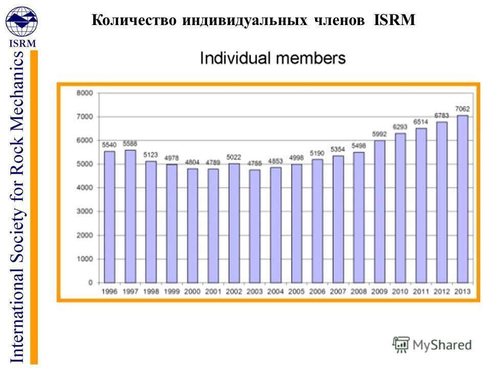 Количество индивидуальных членов ISRM