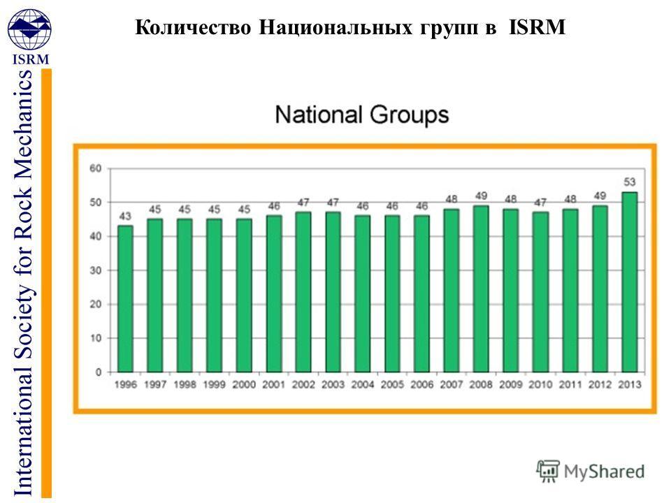 Количество Национальных групп в ISRM