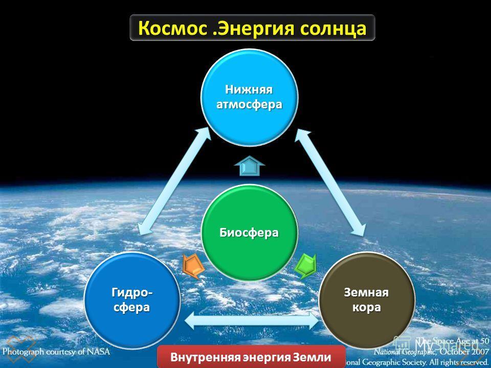 Биосфера Нижняя атмосфера Земная кора Гидро- сфера Космос.Энергия солнца Внутренняя энергия Земли