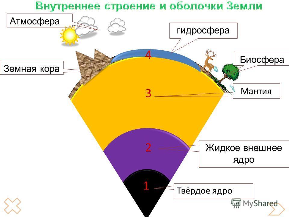 Твёрдое ядро Жидкое внешнее ядро Мантия Земная кора гидросфера Атмосфера Биосфера