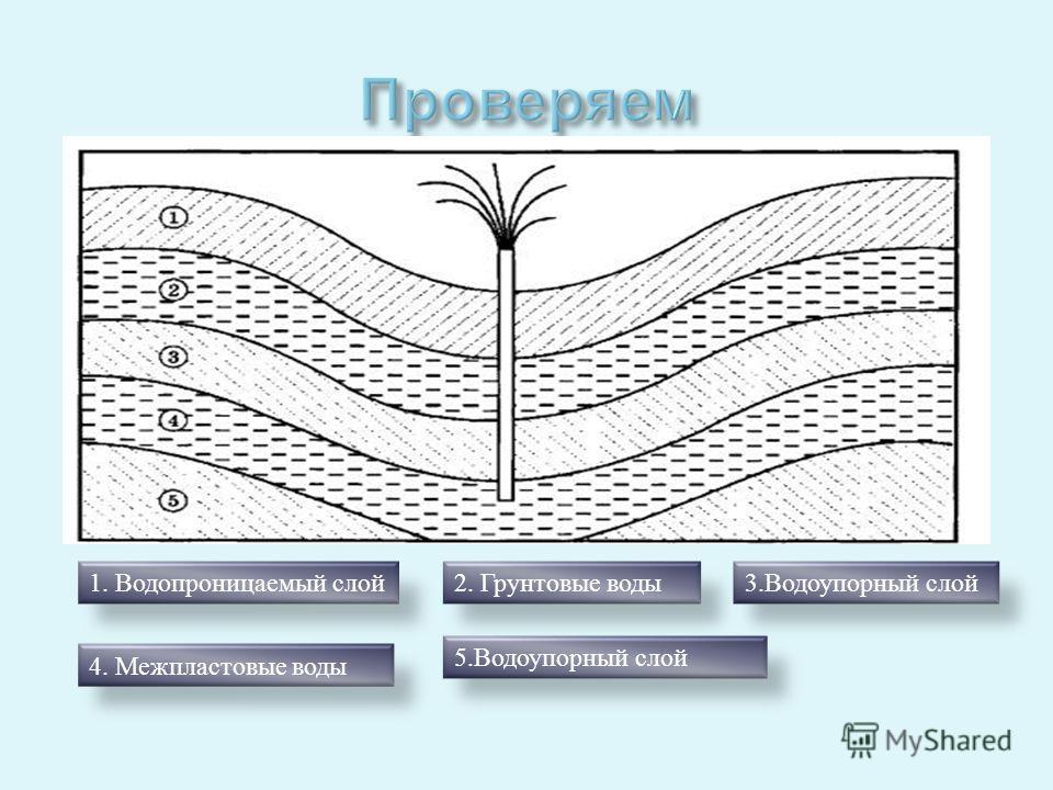 1. Водопроницаемый слой 2. Грунтовые воды 3. Водоупорный слой 4. Межпластовые воды 5. Водоупорный слой