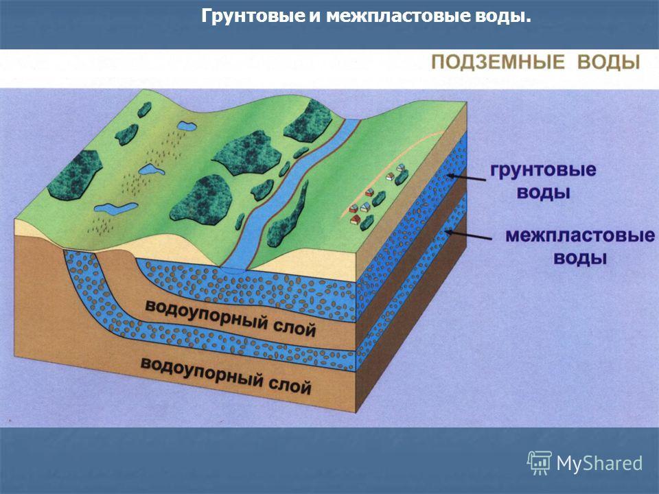 Грунтовые и межпластовые воды.