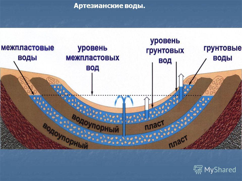 Артезианские воды.