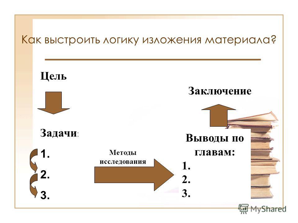 Как выстроить логику изложения материала? Цель Задачи : 1. 2. 3. Выводы по главам: 1. 2. 3. Методы исследования Заключение