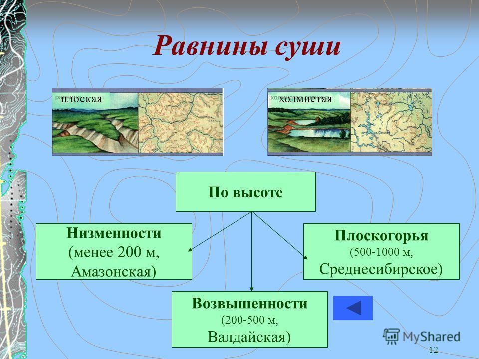 12 Равнины суши плоскаяхолмистая Плоскогорья (500-1000 м, Среднесибирское) Низменности (менее 200 м, Амазонская) Возвышенности (200-500 м, Валдайская) По высоте