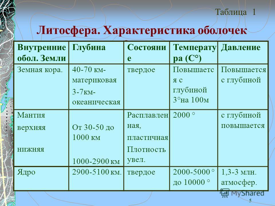 5 Литосфера. Характеристика оболочек Земли. Таблица 1 Внутренние обол. Земли Глубина Состояни е Температу ра (С°) Давление Земная кора.40-70 км- материковая 3-7 км- океаническая твердое Повышаетс я с глубиной 3°на 100 м Повышается с глубиной Мантия в