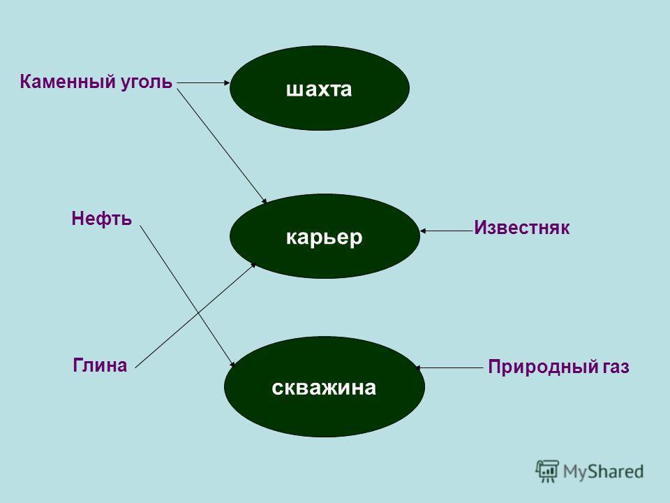 Карьеры Скважина