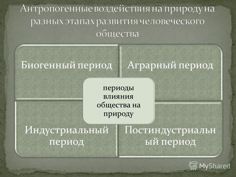 Биогенный период Аграрный период Индустриальный период Постиндустриальн ый период периоды влияния общества на природу