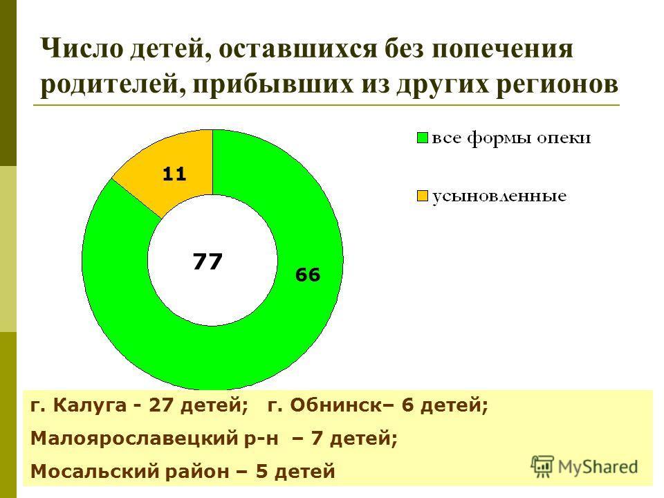 Число детей, оставшихся без попечения родителей, прибывших из других регионов 77 г. Калуга - 27 детей; г. Обнинск– 6 детей; Малоярославецкий р-н – 7 детей; Мосальский район – 5 детей 66 11
