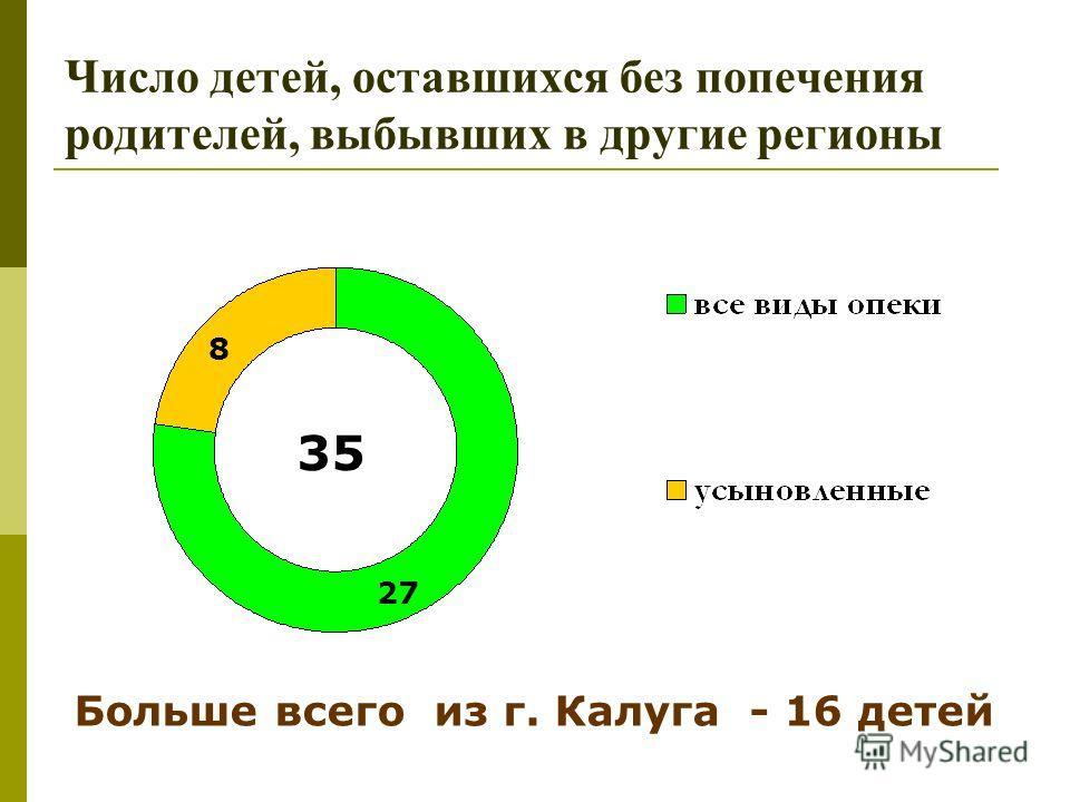 Число детей, оставшихся без попечения родителей, выбывших в другие регионы 35 8 27 Больше всего из г. Калуга - 16 детей