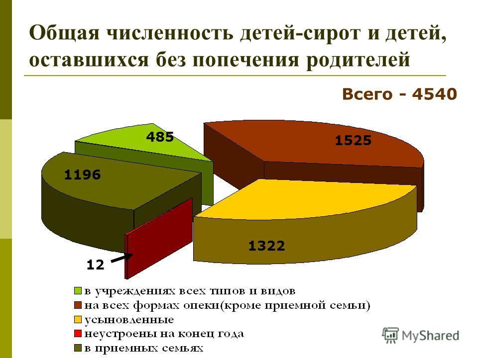 Общая численность детей-сирот и детей, оставшихся без попечения родителей 1322 1525 485 12 1196 Всего - 4540