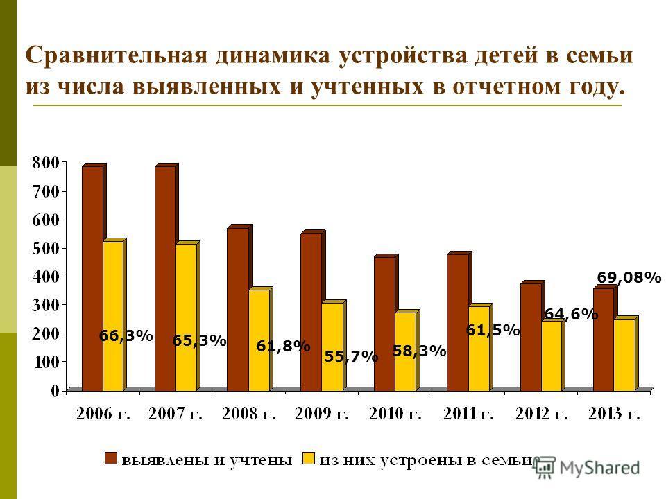 Сравнительная динамика устройства детей в семьи из числа выявленных и учтенных в отчетном году. 61,5% 58,3% 55,7% 61,8% 65,3% 66,3% 64,6% 69,08%