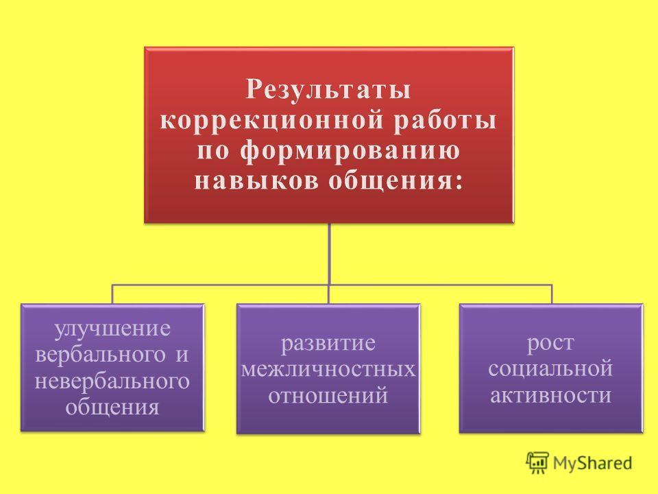 улучшение вербального и невербального общения развитие межличностных отношений рост социальной активности