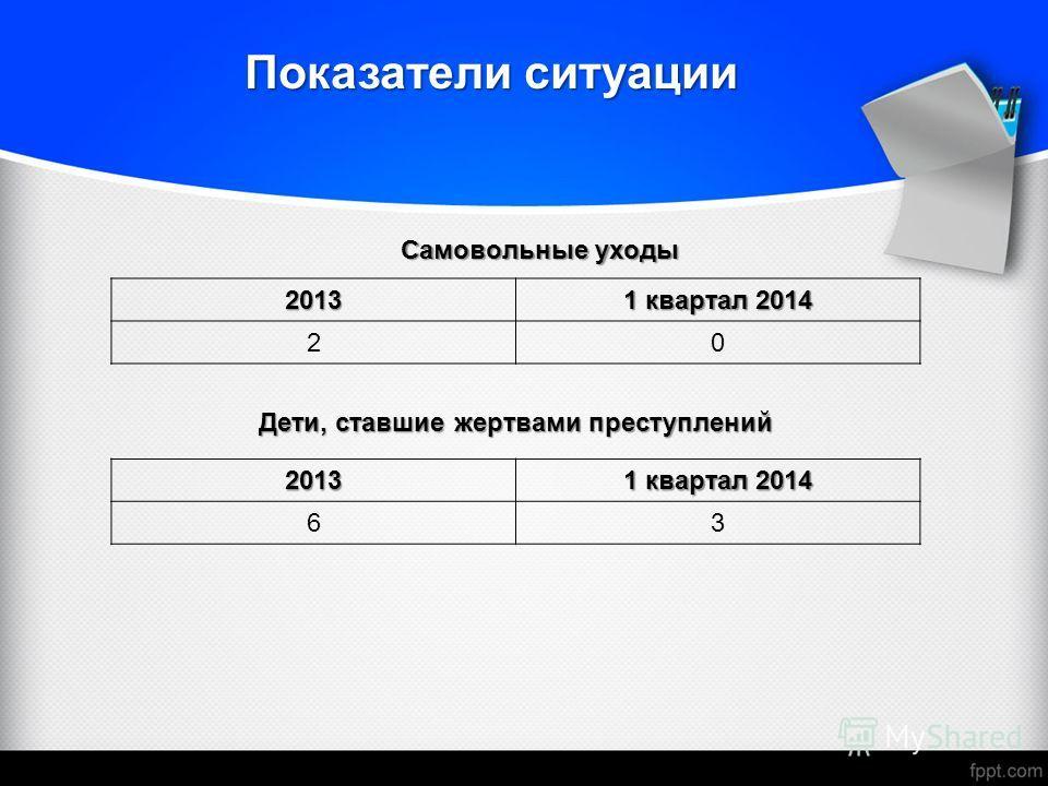 Самовольные уходы Показатели ситуации 2013 1 квартал 2014 20 Дети, ставшие жертвами преступлений 2013 1 квартал 2014 63