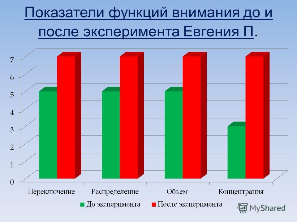 Показатели функций внимания до и после эксперимента Евгения П.