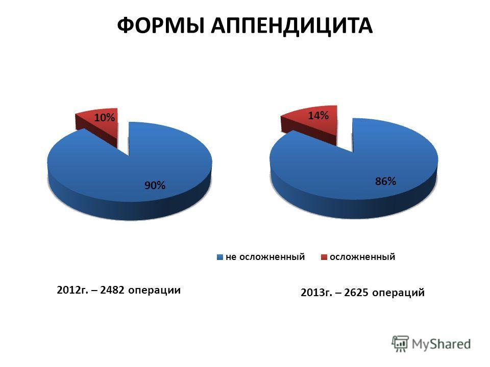ФОРМЫ АППЕНДИЦИТА 2012 г. – 2482 операции 2013 г. – 2625 операций