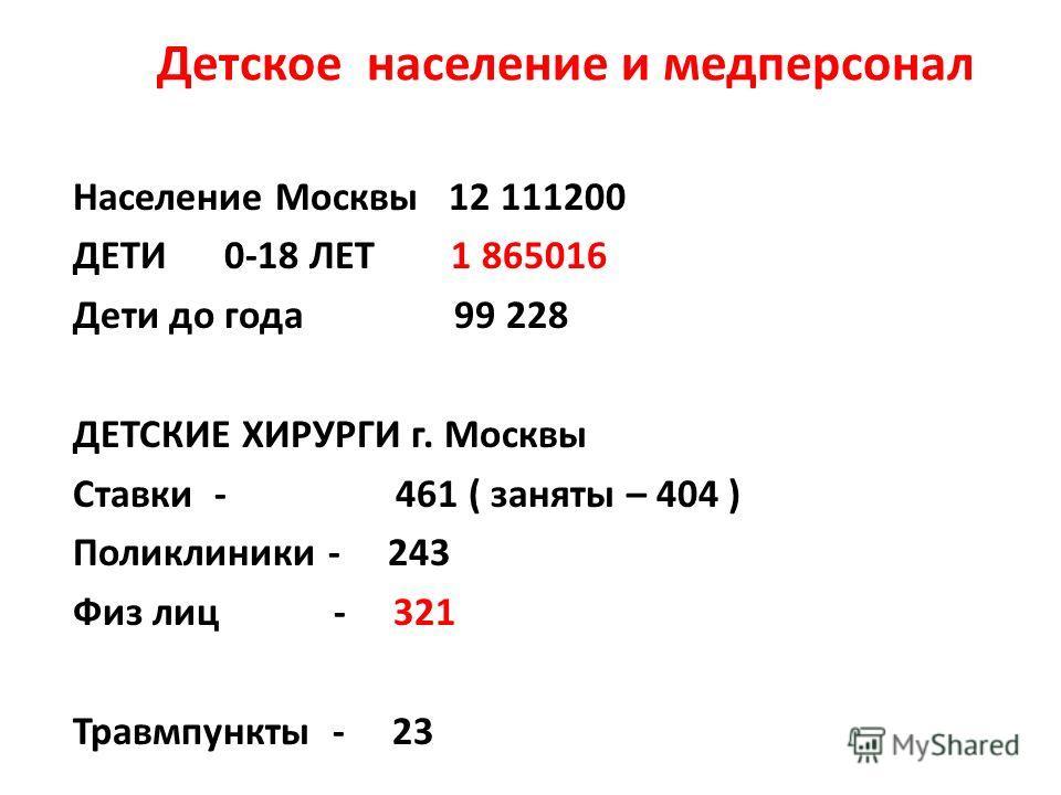 Детское население и медперсонал Население Москвы 12 111200 ДЕТИ 0-18 ЛЕТ 1 865016 Дети до года 99 228 ДЕТСКИЕ ХИРУРГИ г. Москвы Ставки - 461 ( заняты – 404 ) Поликлиники - 243 Физ лиц - 321 Травмпункты - 23
